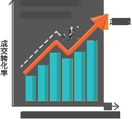 转化率曲线图